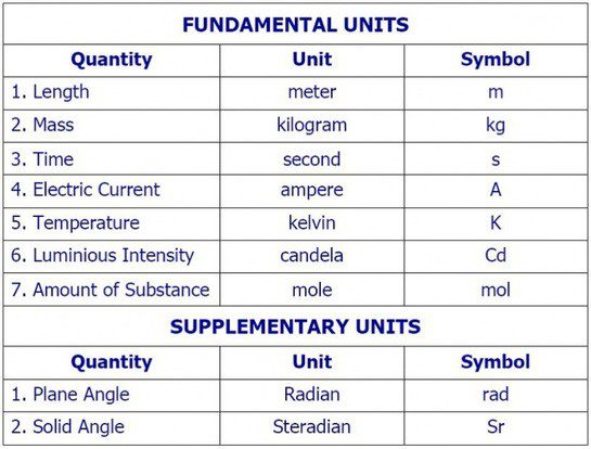 International System Of Units Table Pictures to Pin on ...