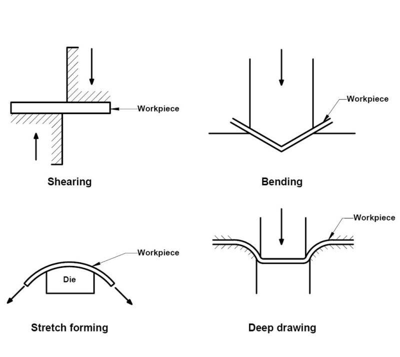 sheet metal forming 187 engineering wave