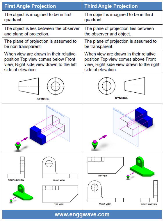 First Angle Projection Third Angle Projection Engineering Wave