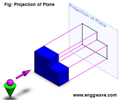 First Angle Projection Engineering Wave
