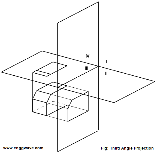 Third Angle Projection Engineering Wave